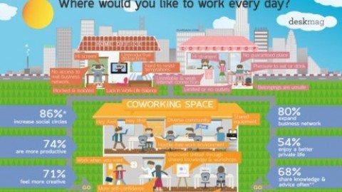 Coworking e Telelavoro, realtà possibili?