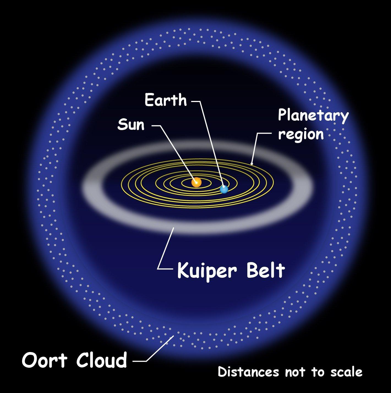 Fasce di origine delle comete