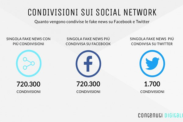 condivisione fake news
